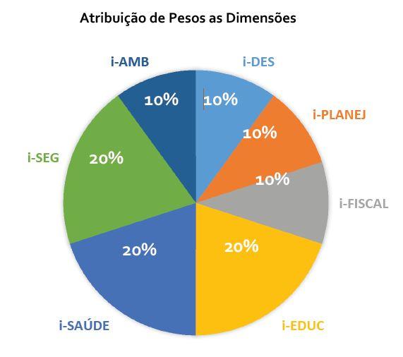IEGE-pesos e dimensões